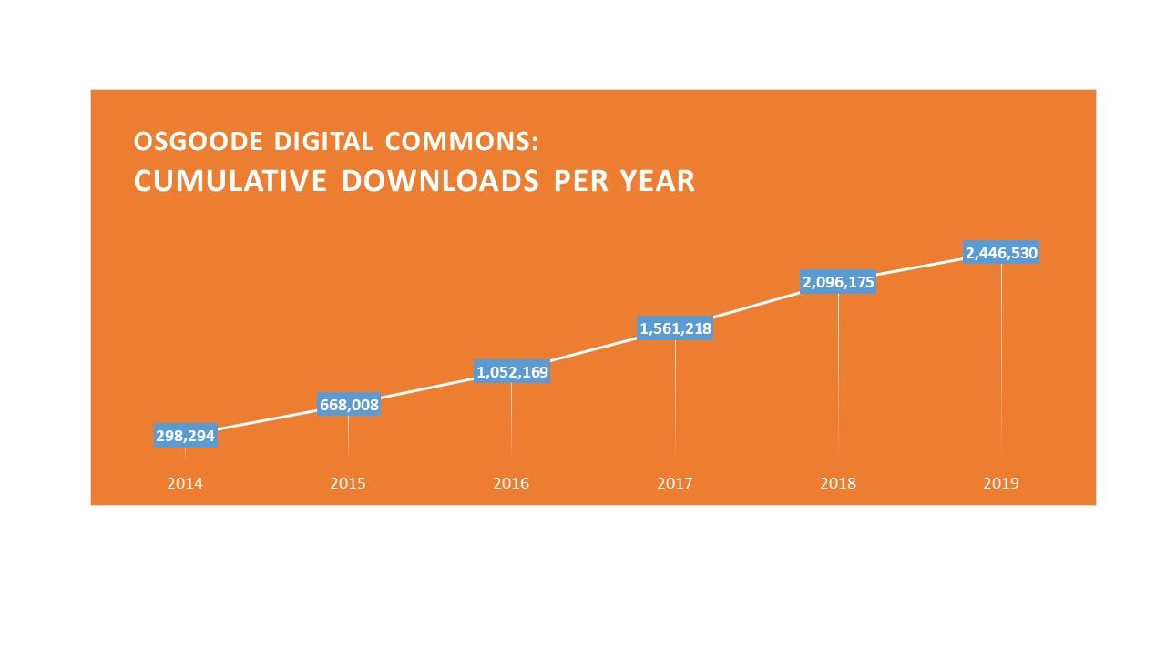 Osgoode Digital Commons cumulative downloads per year