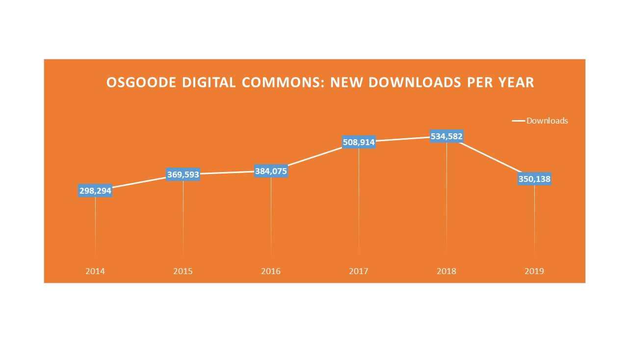 Osgoode Digital Commons new downloads per year