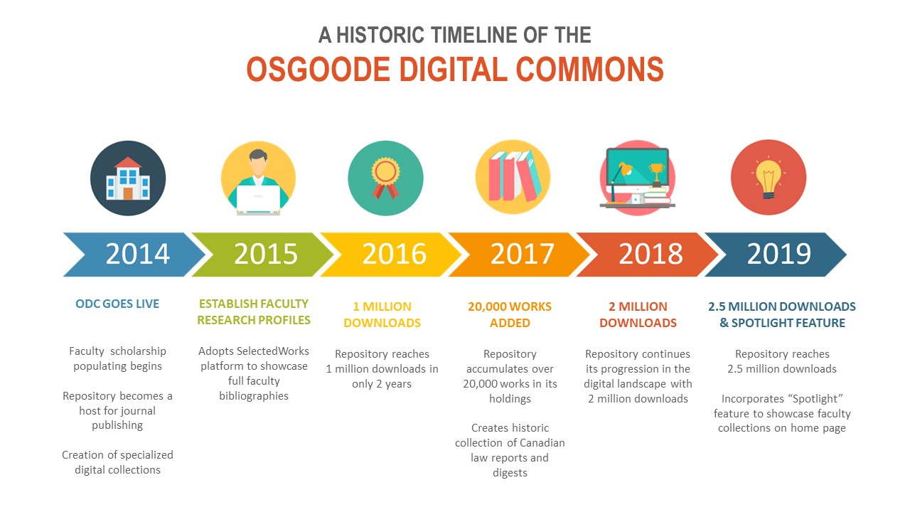 A historic timeline of the Osgoode Digital Commons.
